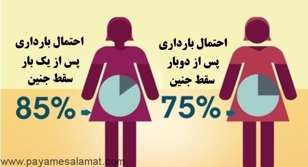 احتمال بارداری پس از دو بار سقط جنین