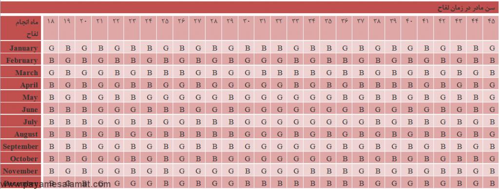 نمودار چینی تعیین جنسیت نوزاد